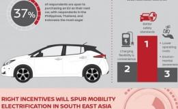 Banyak Konsumen Yang Akan Beli Mobil Listrik Asal Ada Fasilitas Isi Ulang